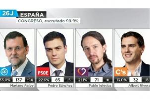 Испания вернулась к нулевому варианту после выборов