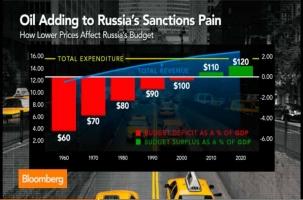 Цены на нефть как новые санкции